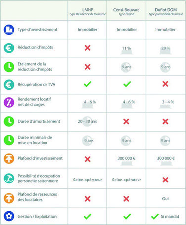 comparatif-solutions-defiscalisation-immobilier